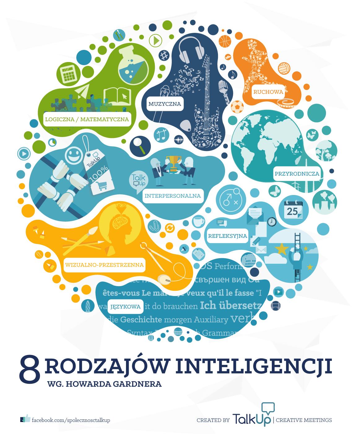 Infografika: Rodzaje inteligencji według Howarda Gardnera